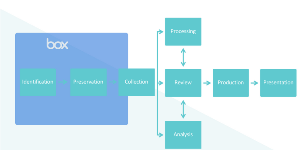 eDiscovery process diagram revised.png